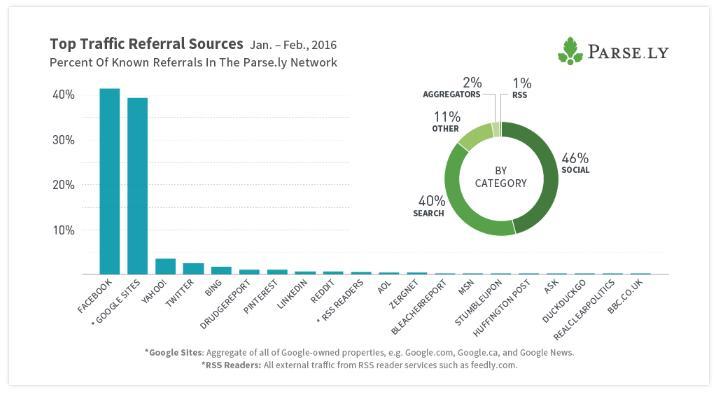 Facebook y Google son las mayores fuentes de tráfico de referencia con un 80% para los medios digitales