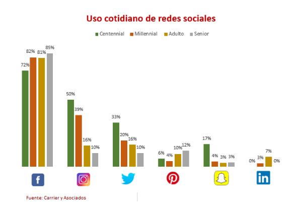 Redes sociales más utilizadas, Social Media PyMEs